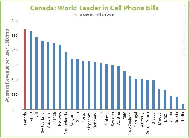 The cost of a cell plan in Canada