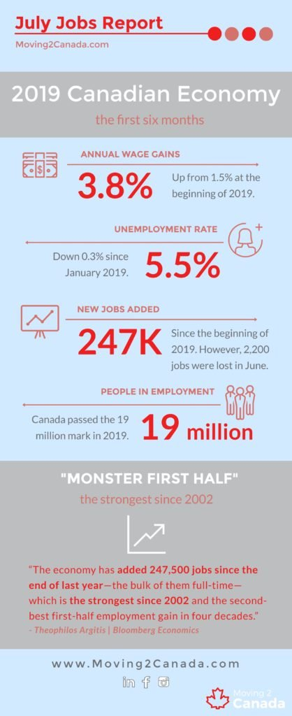 M2C Jobs Report infographic