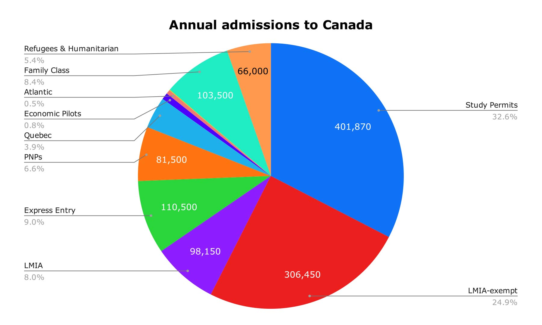 Pie chart describing Canada's annual immigration admissions